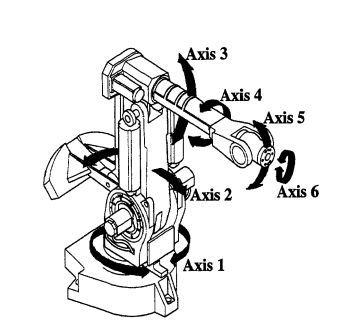 A 6 - Axis Robot